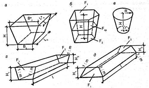Рис. 11.4 Схема для определения объёмов земляных работ при устройстве котлованов различной формы, траншей, насыпей