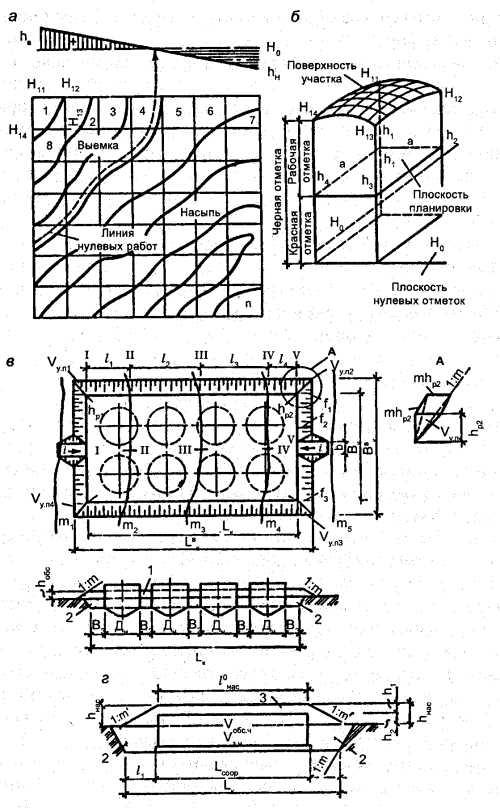 рис. 11.5 Схемы к подсчёту объёмов вертикальной планировки, засыпки и обсыпки сооружений